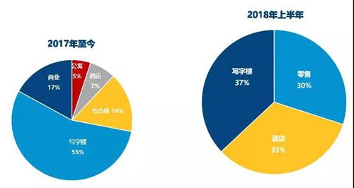 成都2018上半年大宗交易市场回顾
